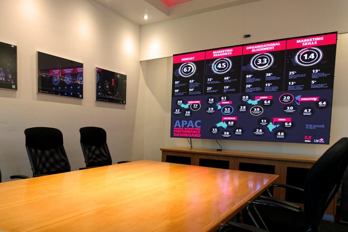Boardroom LED Screen